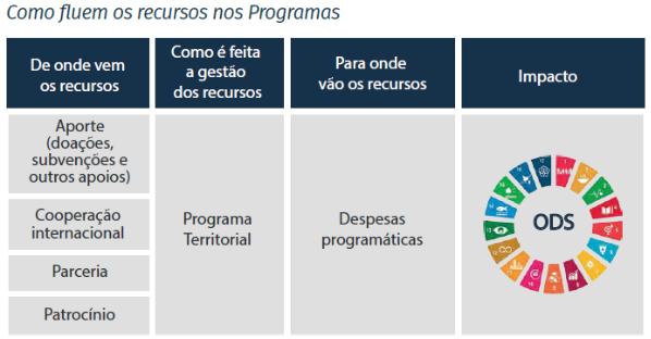 infografico_programas