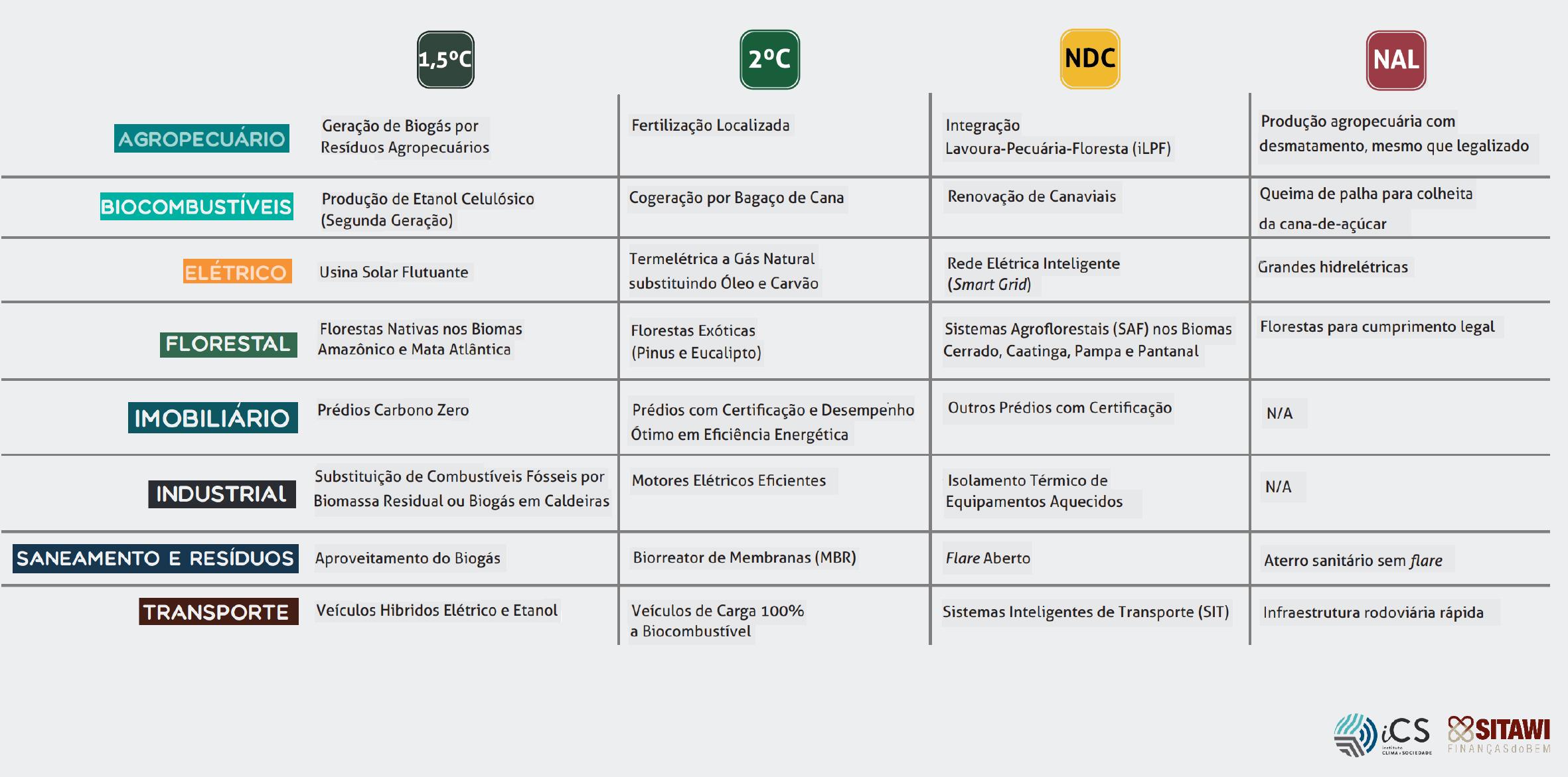 destaques_naopercaessebond